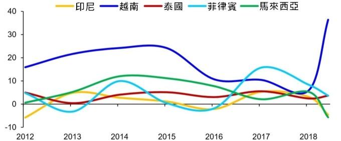 (資料來源: wind) 美國從東南亞國家進口年增率 (%)