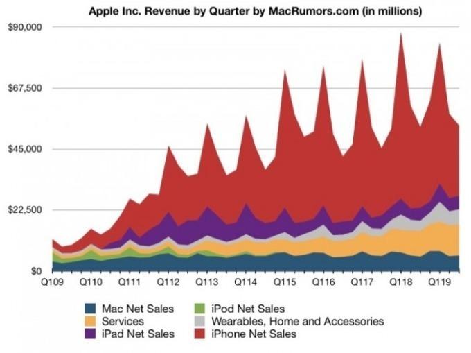 蘋果每季營收細項分布 圖片來源:MacRumors