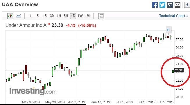 UA A 類股股價走勢圖 圖片來源:investing.com