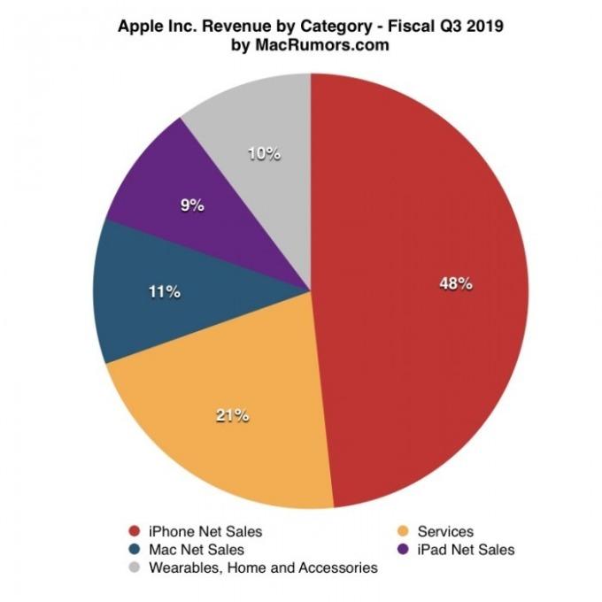 蘋果 Q3 財季各產品營收占總營收之比重 圖片來源:MacRumors