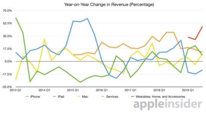 蘋果各項產品營收年增率表現 圖片來源:appleinsider