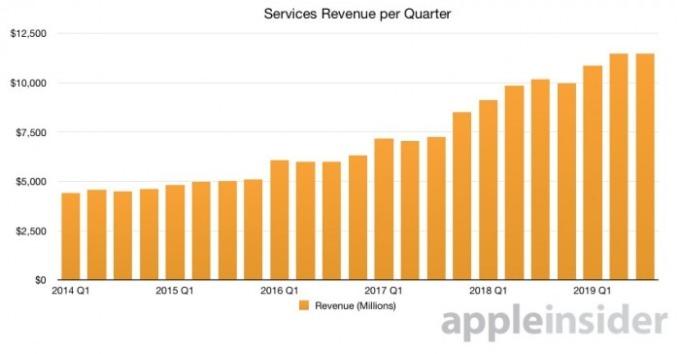 蘋果服務類每季營收規模 (單位:百萬美元) 圖片來源:appleinsider