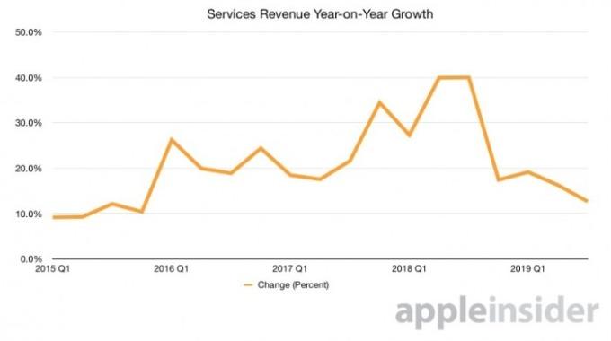 蘋果服務類營收年增率 圖片來源:appleinsider
