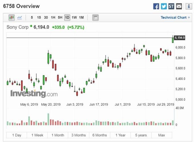SONY 股價走勢圖 (圖片: Investing)