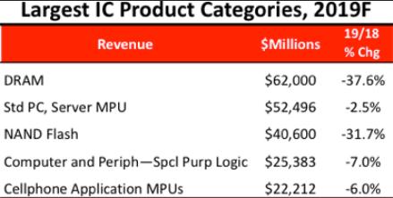 今年 IC 市場各類別銷售額預估 (圖片:IC Insights)