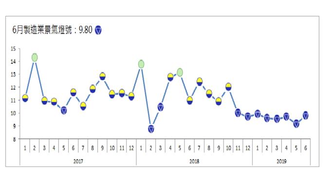 6月製造業景氣燈號亮連續第8顆藍燈,不過分數已有回升。(圖:台經院提供)