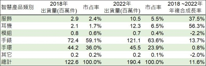 (資料來源: IDC, 鉅亨網製表)
