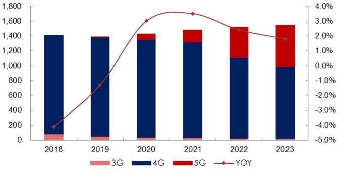 (資料來源: IDC) 5G 智能手機出貨量預測(百萬台)