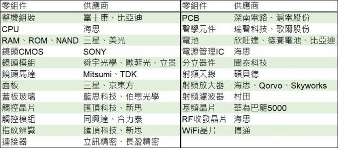 (資料來源: 長江證券, 鉅亨網製表) 華為 Mate 20 X 5G 供應鏈