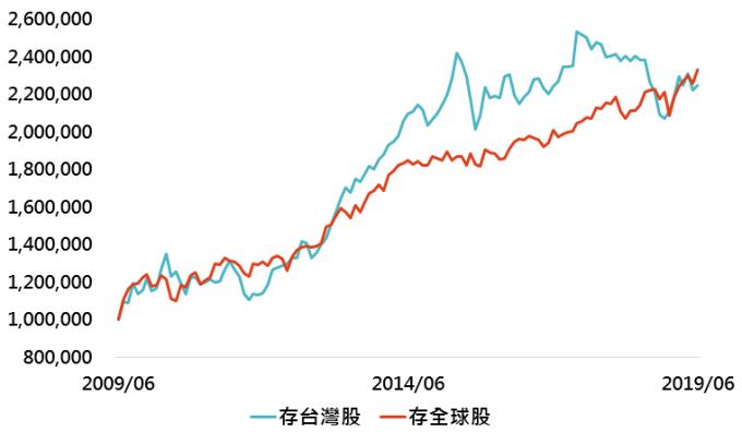 資料來源:Bloomberg、智富雜誌,「鉅亨買基金」整理,採 MSCI 全球高股息指數,資料日期:2019/7/31。此資料僅為歷史數據模擬回測,不為未來投資獲利之保證,在不同指數走勢、比重與期間下,可能得到不同數據結果。