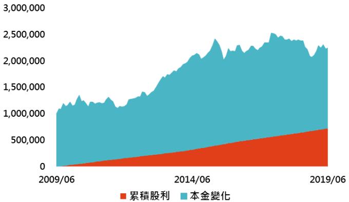 資料來源:Bloomberg、智富雜誌,「鉅亨買基金」整理,資料日期:2019/7/31。此資料僅為歷史數據模擬回測,不為未來投資獲利之保證,在不同指數走勢、比重與期間下,可能得到不同數據結果。
