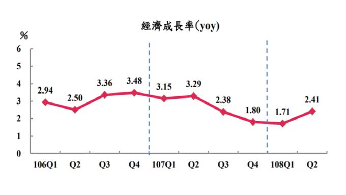 主計總處概估第2季台灣經濟成長率(GDP)為2.41%。(圖:主計總處提供)