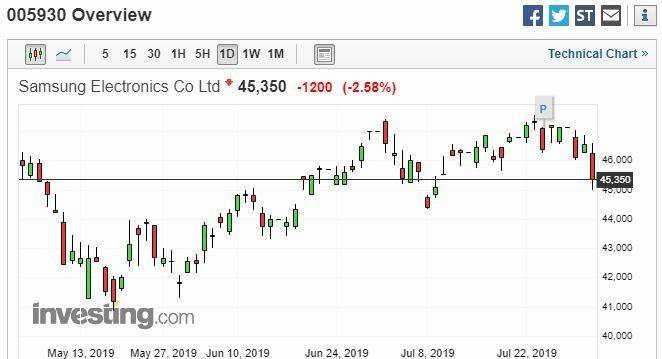 三星電子股價日線走勢圖 圖片來源:investing.com