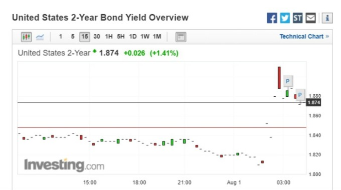 截稿前,2 年期美債殖利率瘋狂大跌後跳漲至 1.874 (圖片:investing)