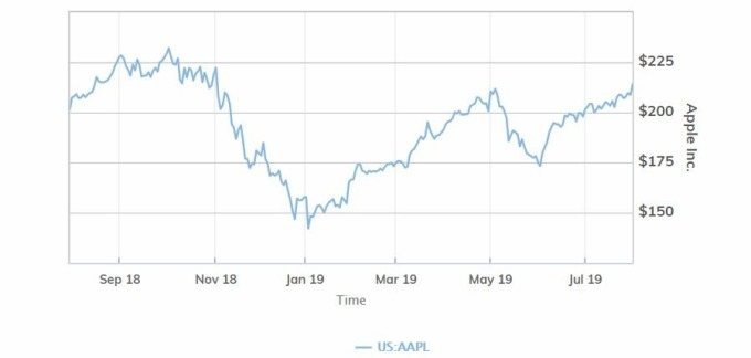 苹果股价 (图片: MarketWatch)