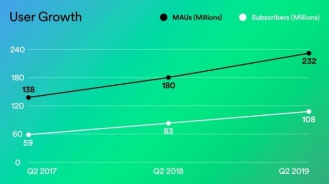 Spotify 用戶成長圖 (圖片: TechCrunch)