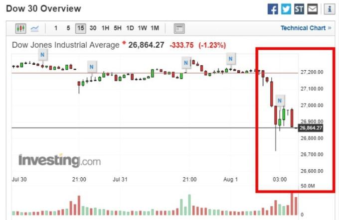 「鷹派降息」引發道瓊週三尾盤一度暴跌逾 400 點。(圖片:investing)