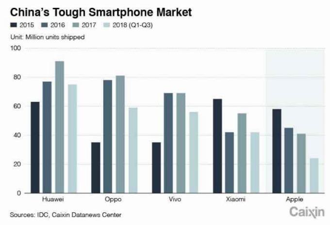 中國各廠手機出貨量 (圖片: IDC,Caixin)