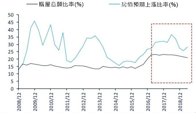 資料來源: wind,高房價與房市調控已影響民眾買屋意願