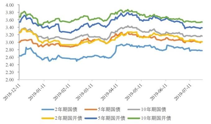 (資料來源: wind) 中國各天期公債殖利率曲線 (%)