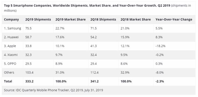 今年第二季全球智慧型手機出貨排名 (圖片:IDC)