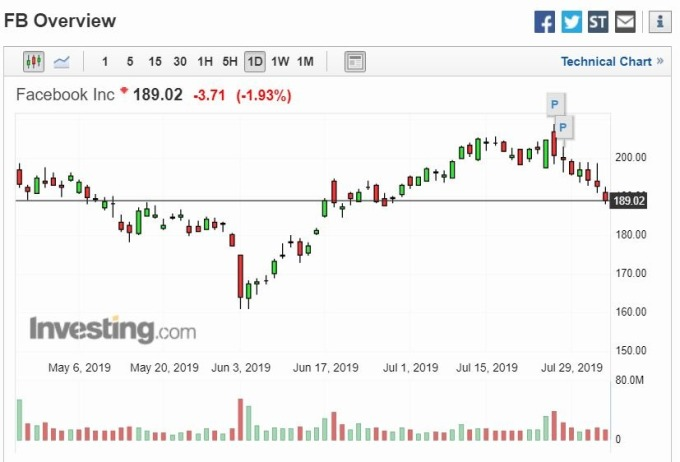 臉書股價 (圖片: Investing)
