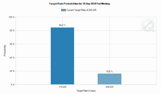 Fed Watch 工具顯示 Fed 九月會議降息可能性再增 (圖片: 芝商所)