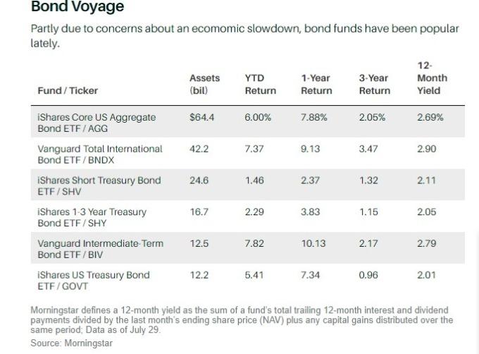 債券交易所交易基金列表(圖片:www.barrons.com)