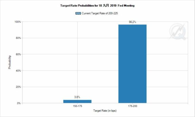 市場預期聯準會 9月再度降息機率百分百 (圖片:FEDWATCH)