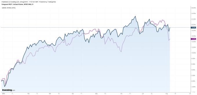藍:VNQ 今年來漲幅 紫:S&P 500 今年來漲幅 圖片:investing