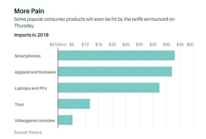 2018年美國進口熱門消費品金額 (來源:Barron's)