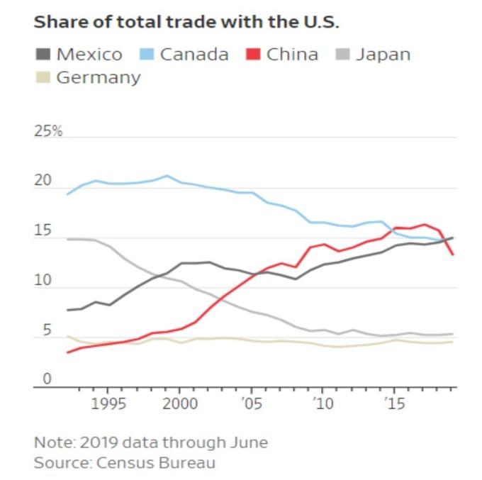 美國主要貿易國在美貿易額佔比 黑:墨西哥 藍:加拿大 紅:中國 灰:日本 淺灰:德國 (