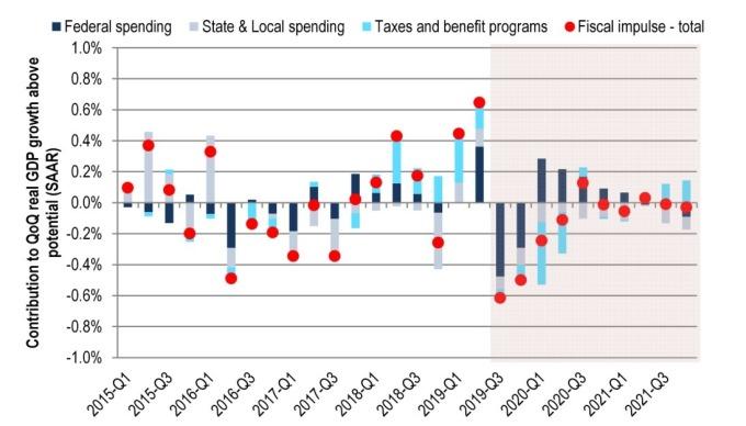 对 GDP 贡献度. 深蓝: 联邦政府支出 灰: 地方支出 浅蓝: 减税政策 红: 财政刺激 (来源: CITI)