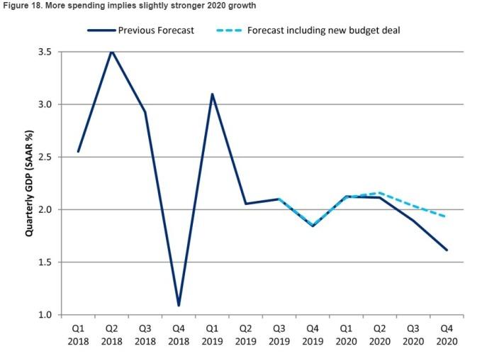 GDP 预估 深蓝: 债务上限法案通过前预估 浅蓝: 法案后调整之预估 (来源: CITI)
