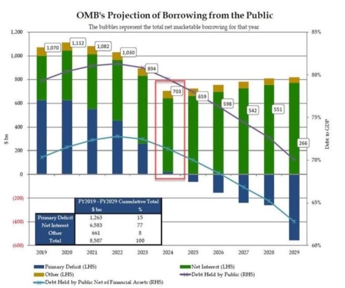 未来新发行债券使用目的: 财政赤字 (蓝柱)、利息支出(绿柱) 其他(黄柱)(来源: ZeroHedge)