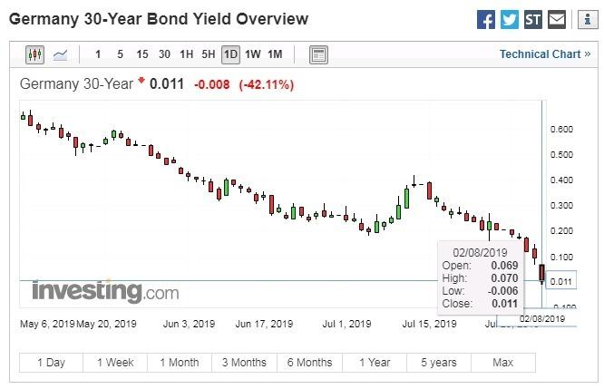 30 年期德債殖利率於週五 (2 日) 盤中一度跌至負利率水平 圖片來源:investing.com