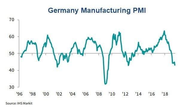 德國製造業 PMI 圖片來源:IHS Markit