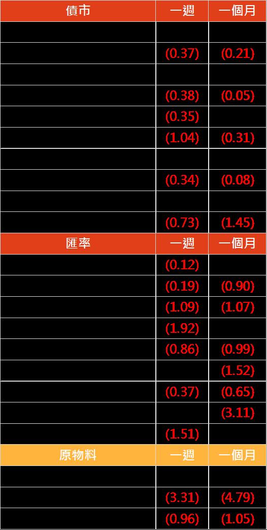 資料來源: Bloomberg, 2019/08/05(圖中顯示數據為週漲跌幅結果, 資料截至 2019/08/02)