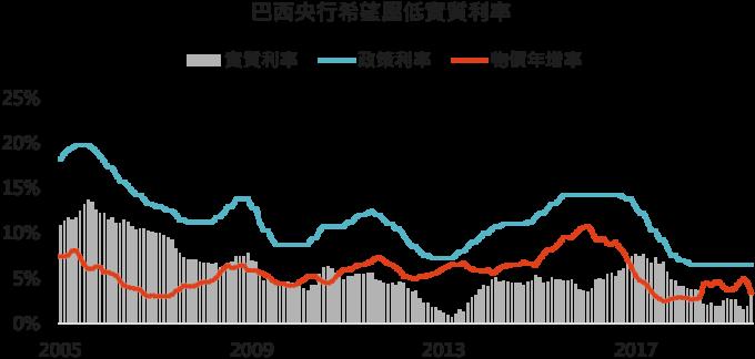 資料來源:Bloomberg,「鉅亨買基金」整理,2019/8/2