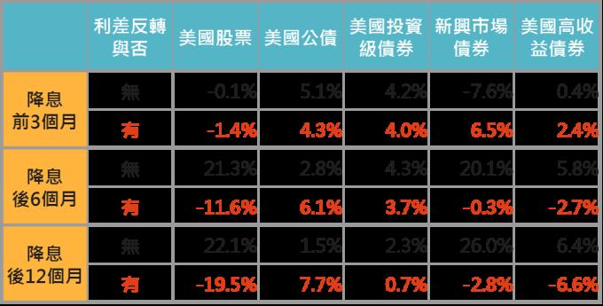 資料來源:Bloomberg,「鉅亨買基金」整理,1991-2019。