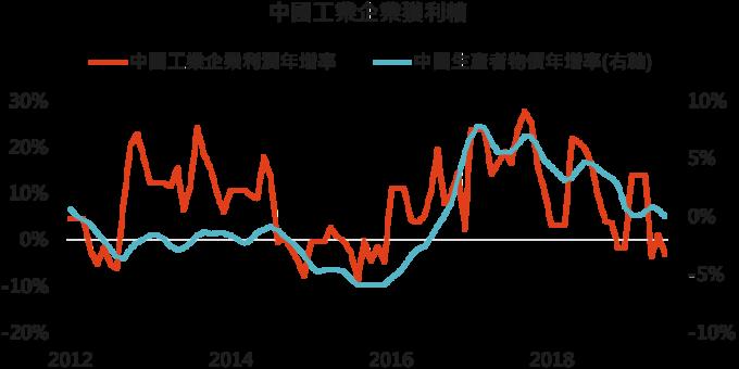 資料來源:Bloomberg,「鉅亨買基金」整理,2019/8/2。