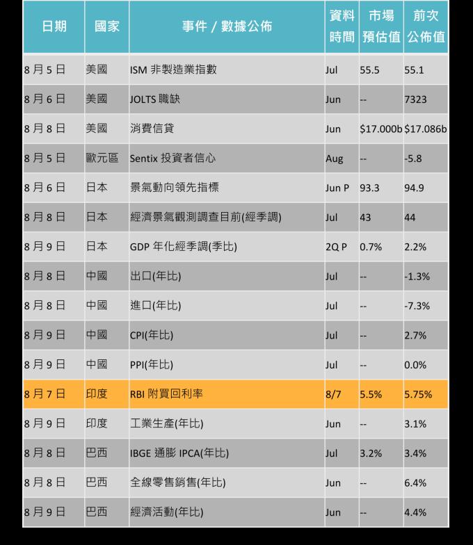 資料來源: Bloomberg,「鉅亨買基金」整理,2019/8/1。