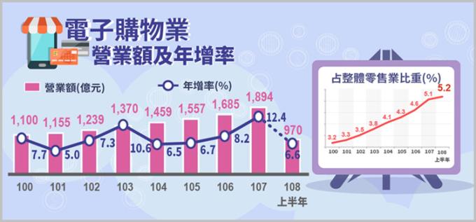 (圖表: 經濟部統計處提供)
