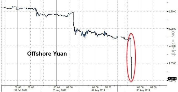 離岸人民幣急貶 (圖表取自 Zero Hedge)