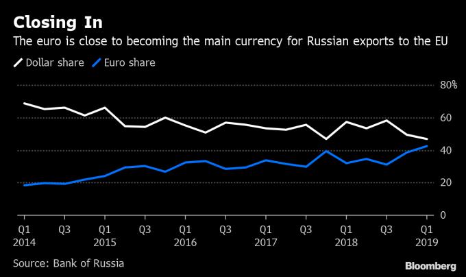 第一季歐元交易占俄羅斯出口比重達 42%,逼近美元交易的比重。(來源:Bloomberg)