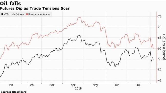 期油自今年貿易戰以來走勢圖 (圖片: 彭博)