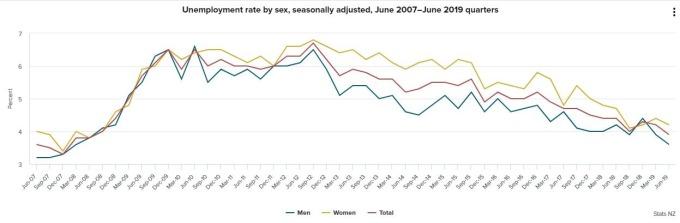 (圖:Stats NZ)
