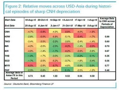 歷史人民幣貶值期間 主要亞幣貶值幅度及與人民幣 beta 相關值 (來源: 德意志銀行)