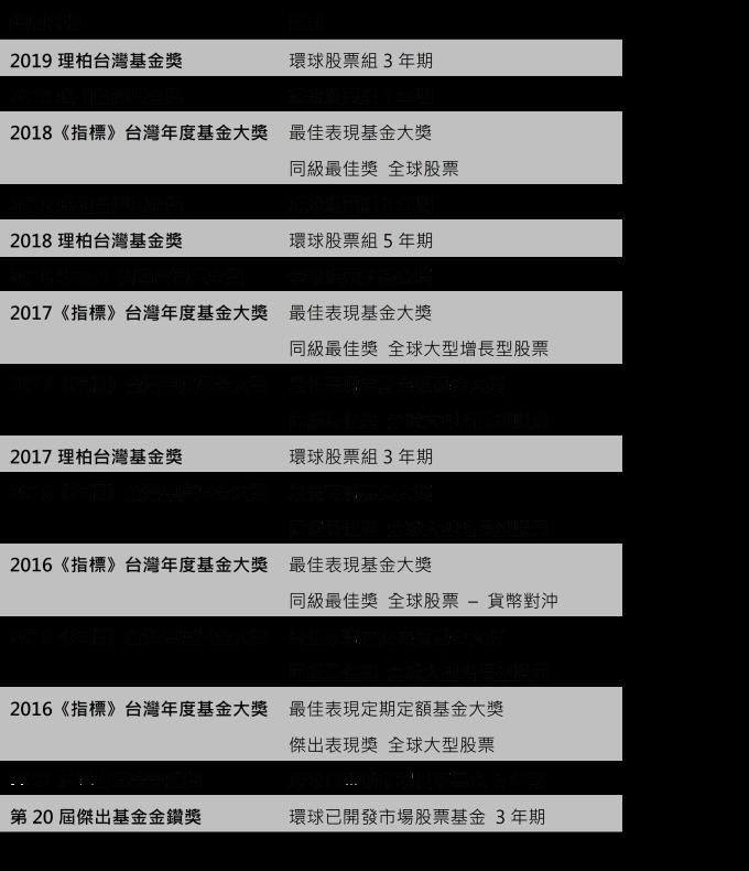 資料來源:《指標》、理柏、Smart 智富台灣基金獎、台北金融研究發展基金會,2019/08。 完整得獎紀錄請見國泰投顧:https://www.cathayconsult.com.tw/award