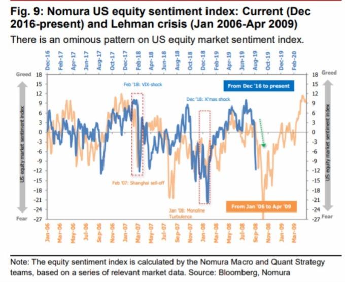 美股市場情緒指標顯示:目前 (藍線:2016 年 12 月至今) 與 2008 年雷曼兄弟前夕 (橘線:2006 年 1 月至 2009 年 10 月) 非常相似。(圖片:翻攝 CNBC / 野村證券)